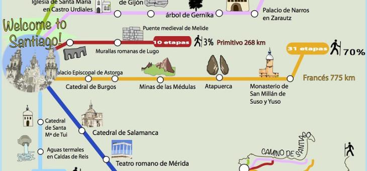 Descubre de un vistazo casi todo lo que debes saber del Camino de Santiago
